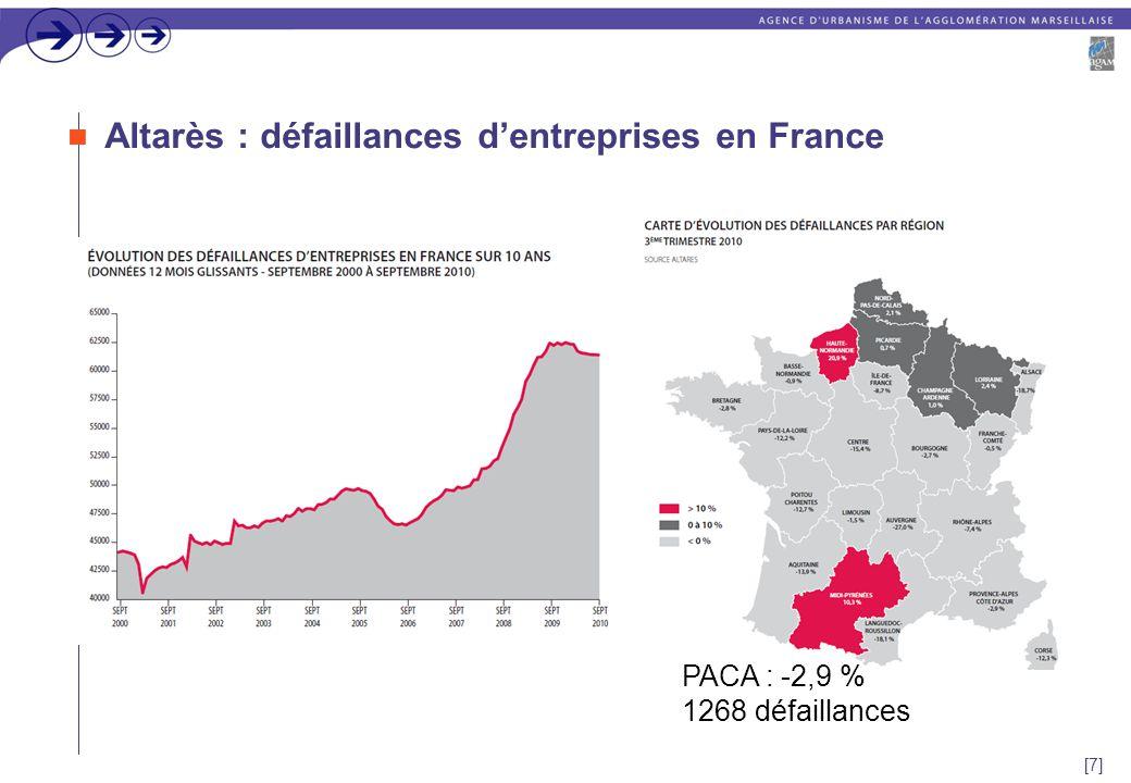 [7] Altarès : défaillances d'entreprises en France PACA : -2,9 % 1268 défaillances