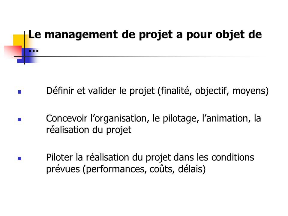 Le management de projet a pour objet de … Définir et valider le projet (finalité, objectif, moyens) Concevoir l'organisation, le pilotage, l'animation, la réalisation du projet Piloter la réalisation du projet dans les conditions prévues (performances, coûts, délais)