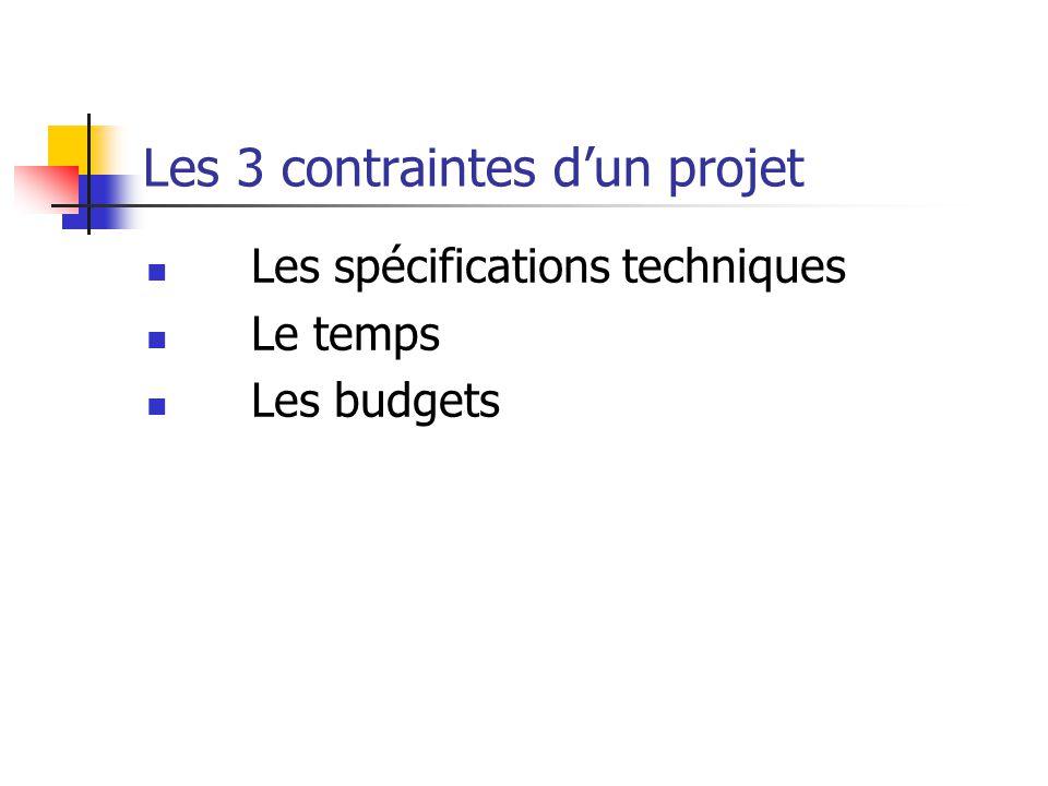 Les 3 contraintes d'un projet Les spécifications techniques Le temps Les budgets