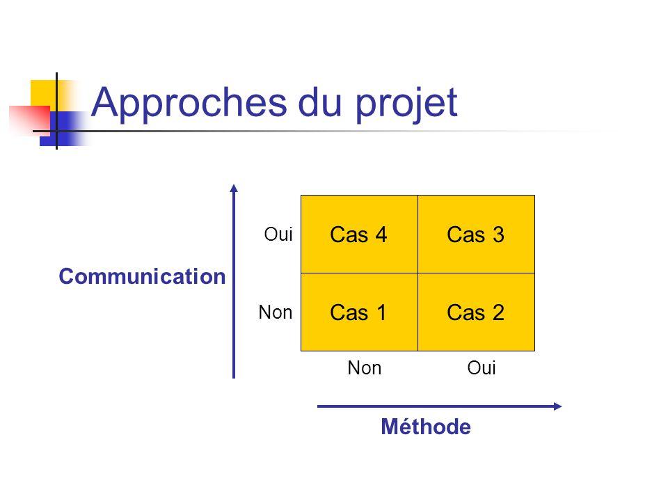 Approches du projet Communication Méthode Cas 4Cas 3 Cas 1Cas 2 OuiNon Oui Non