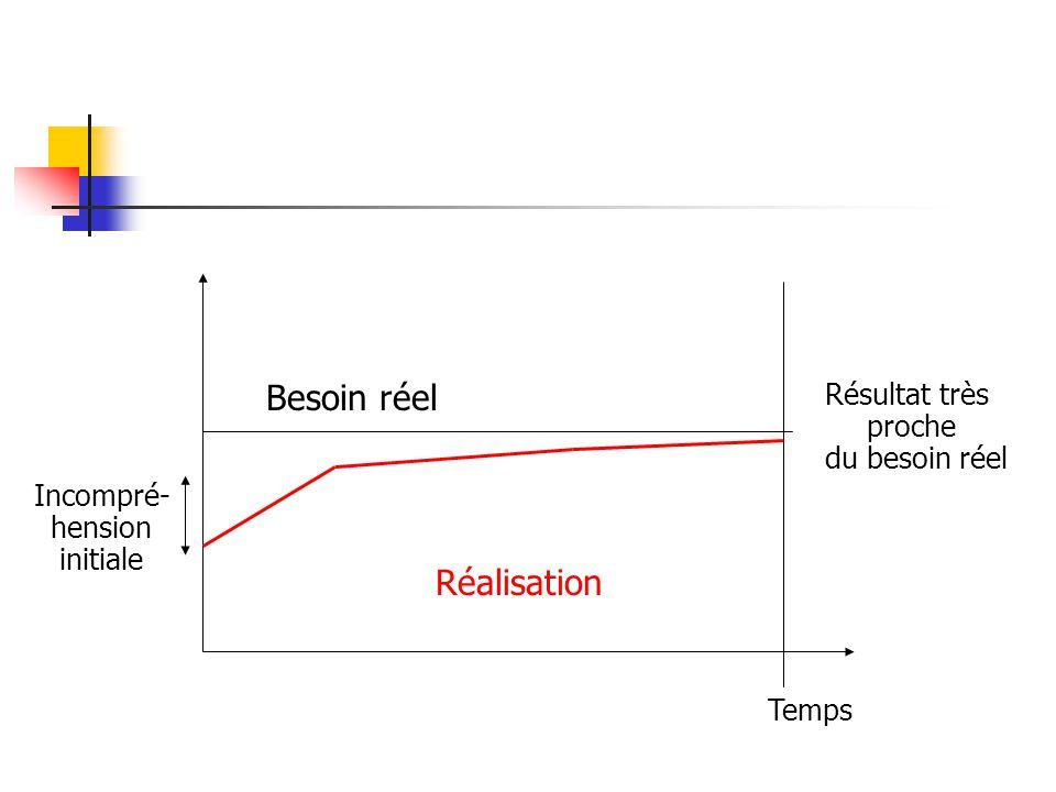 Besoin réel Temps Incompré- hension initiale Réalisation Résultat très proche du besoin réel