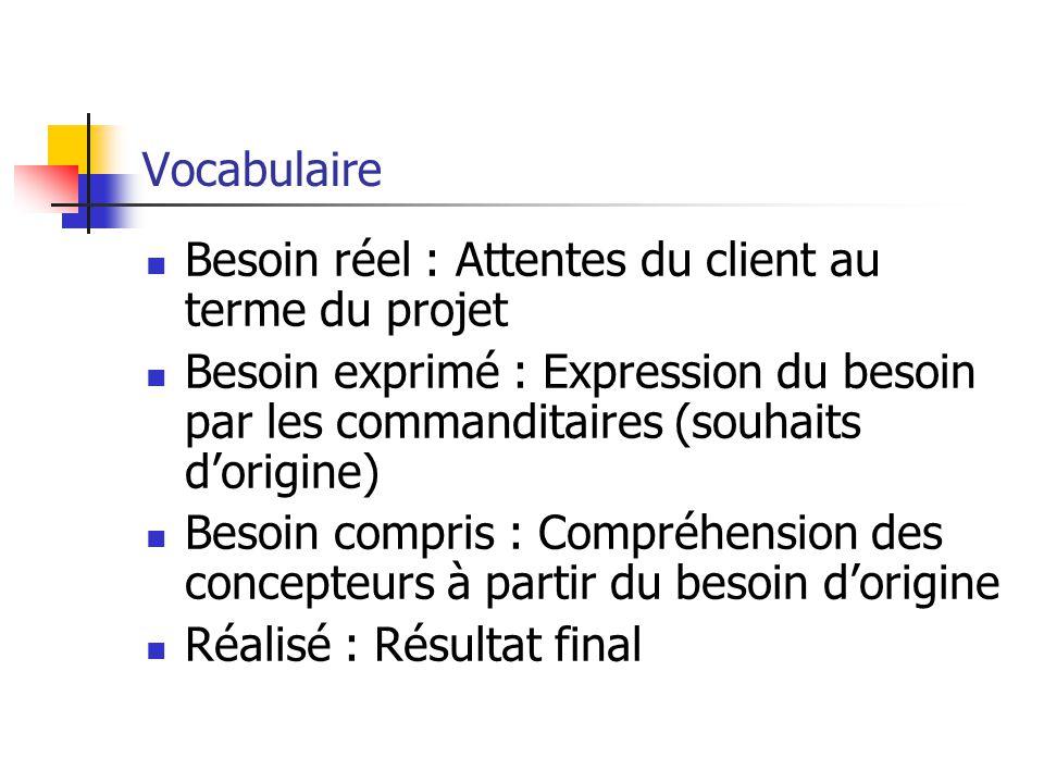 Vocabulaire Besoin réel : Attentes du client au terme du projet Besoin exprimé : Expression du besoin par les commanditaires (souhaits d'origine) Beso