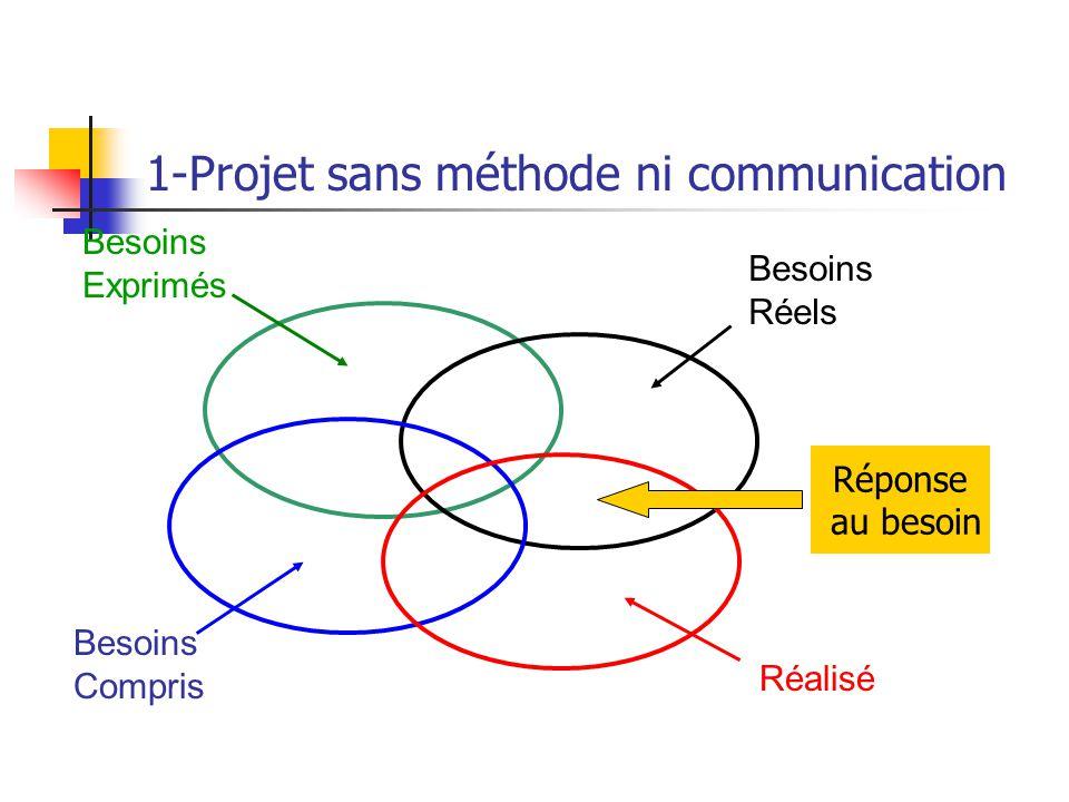1-Projet sans méthode ni communication Besoins Exprimés Besoins Réels Besoins Compris Réalisé Réponse au besoin