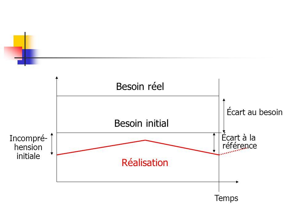Besoin réel Besoin initial Temps Incompré- hension initiale Réalisation Écart au besoin Écart à la référence