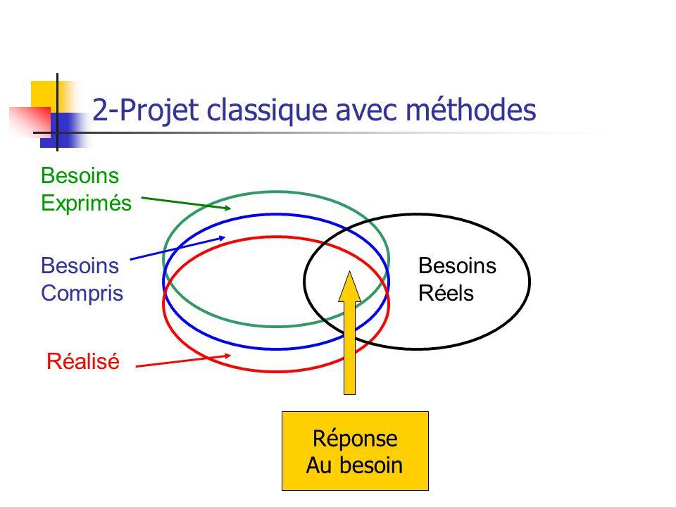 2-Projet classique avec méthodes Besoins Exprimés Besoins Compris Réalisé Besoins Réels Réponse Au besoin