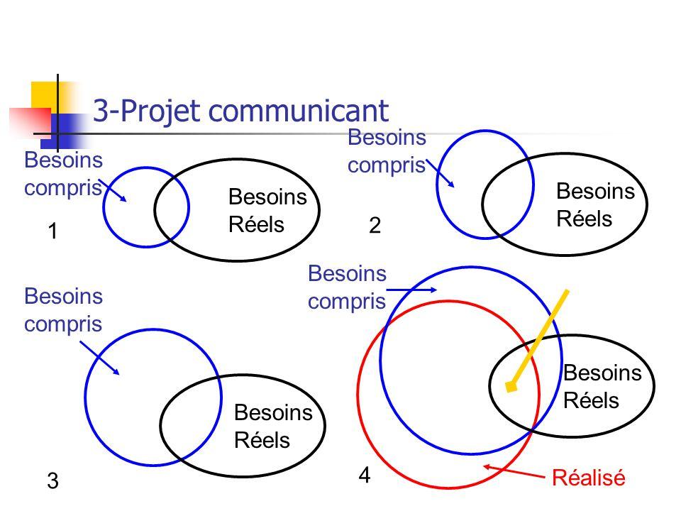 3-Projet communicant Besoins compris Besoins Réels 1 Besoins compris Besoins Réels 2 Besoins compris Besoins Réels 3 Réalisé Besoins compris Besoins R