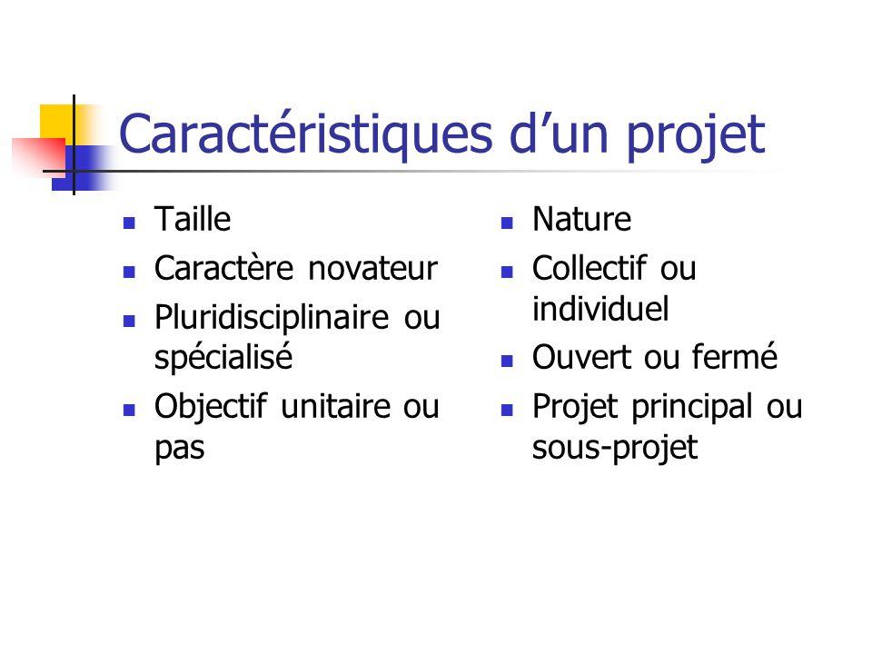 Caractéristiques d'un projet Taille Caractère novateur Pluridisciplinaire ou spécialisé Objectif unitaire ou pas Nature Collectif ou individuel Ouvert ou fermé Projet principal ou sous-projet