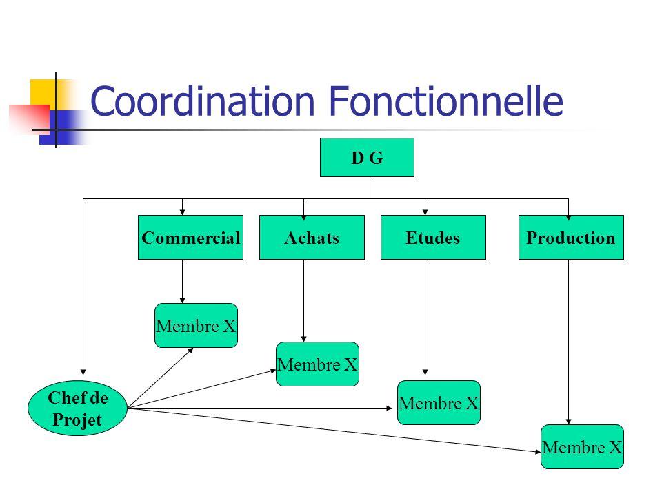 Coordination Fonctionnelle AchatsEtudesProduction Chef de Projet Membre X Commercial Membre X D G
