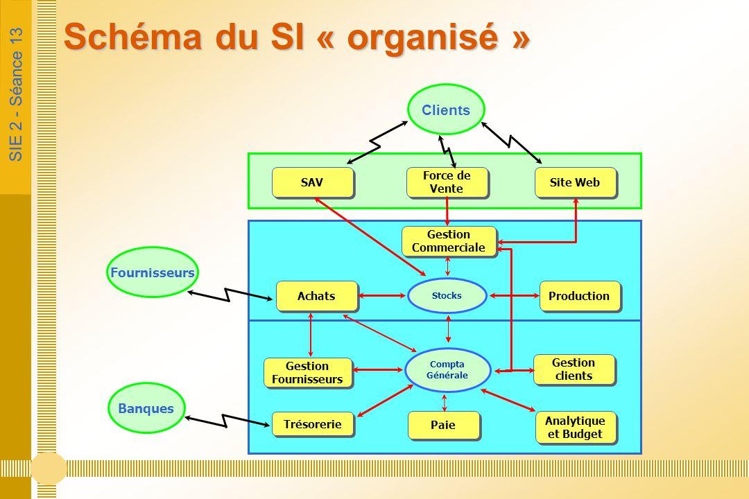 SIE 2 - Séance 13 Schéma du SI « organisé » SAV Force de Vente Site Web Clients Achats Production Stocks Trésorerie Paie Analytique et Budget Gestion