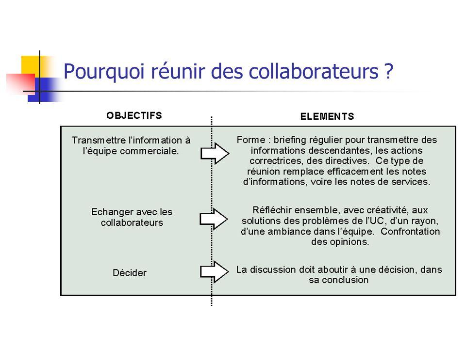Pourquoi réunir des collaborateurs ?