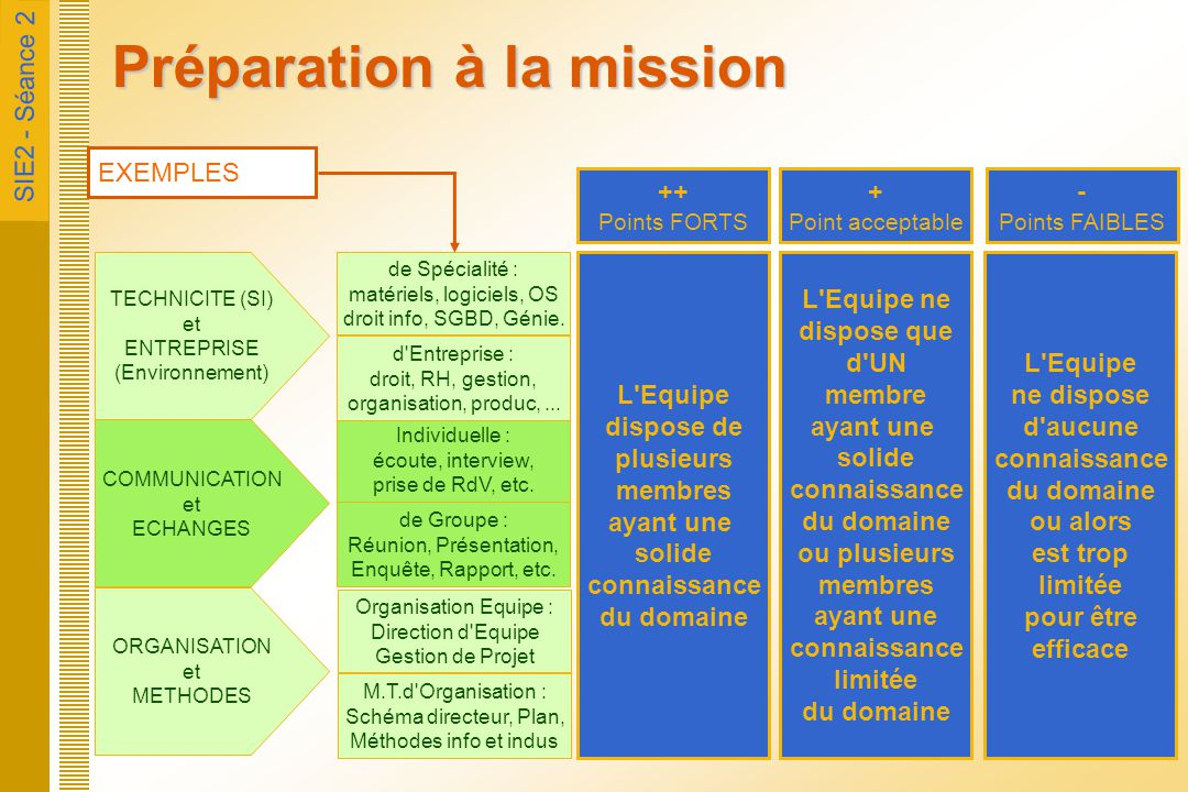 SIE2 - Séance 2 Missions et méthode Formes Organisation d'équipe Compétences Experts externes Bilan général et mission Démarche générale Phases Contrôles Cadres de travail Suivi