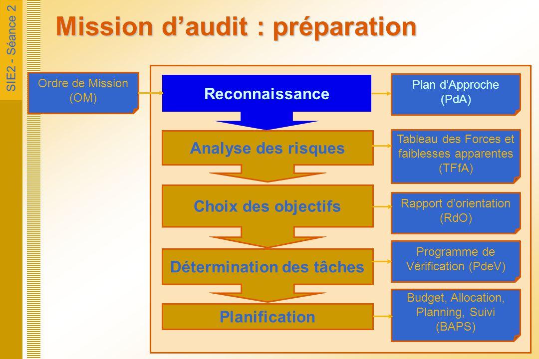 SIE2 - Séance 2 Mission d'audit : préparation Ordre de Mission (OM) Plan d'Approche (PdA) Reconnaissance Analyse des risques Tableau des Forces et fai