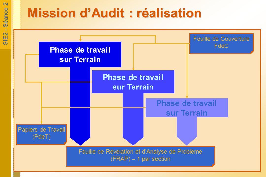 SIE2 - Séance 2 Mission d'Audit : Finalisation FRAP Synthèse (au service d'audit) Ossature de Rapport (OR) Restitution Compte Rendu Final au Site (CRFS) Rédaction et Validation Rapport : en 3 temps Projet, Validation, Définitif (Rapp) Suivi des recommandations État des Actions de Progrès (EAP)
