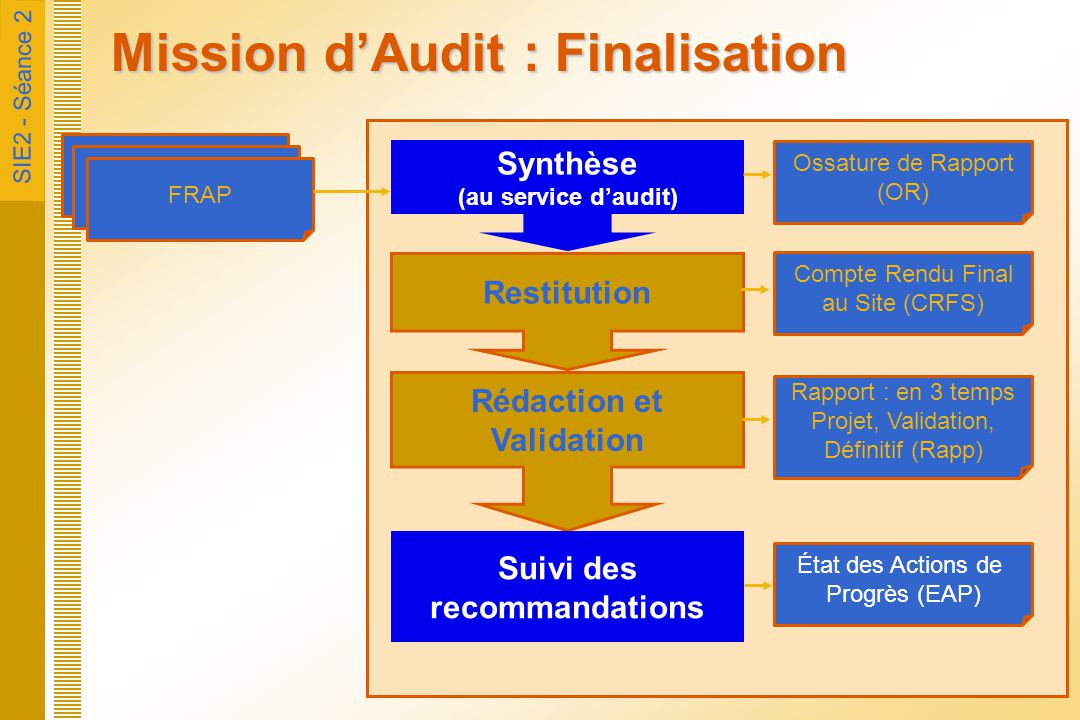 SIE2 - Séance 2 Mission d'Audit : Finalisation FRAP Synthèse (au service d'audit) Ossature de Rapport (OR) Restitution Compte Rendu Final au Site (CRF