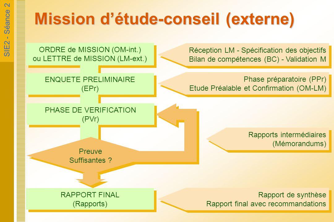 SIE2 - Séance 2 Mission d'étude-conseil (externe) ORDRE de MISSION (OM-int.) ou LETTRE de MISSION (LM-ext.) ORDRE de MISSION (OM-int.) ou LETTRE de MI