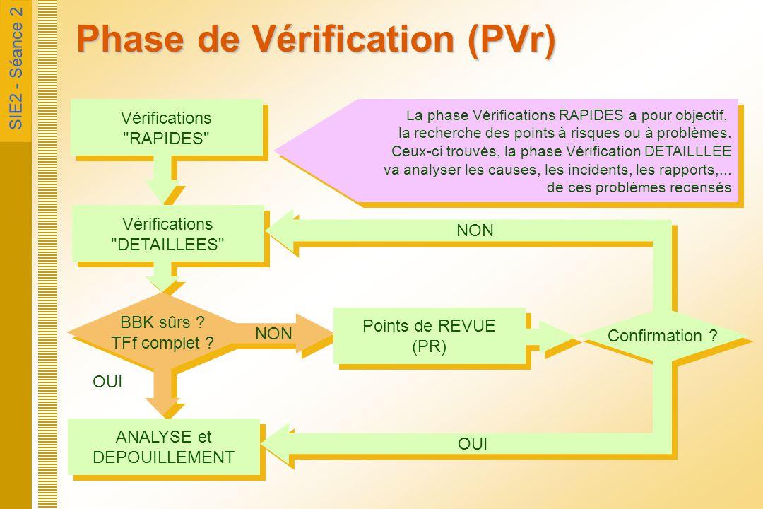 SIE2 - Séance 2 Phase de Vérification (PVr) Vérifications
