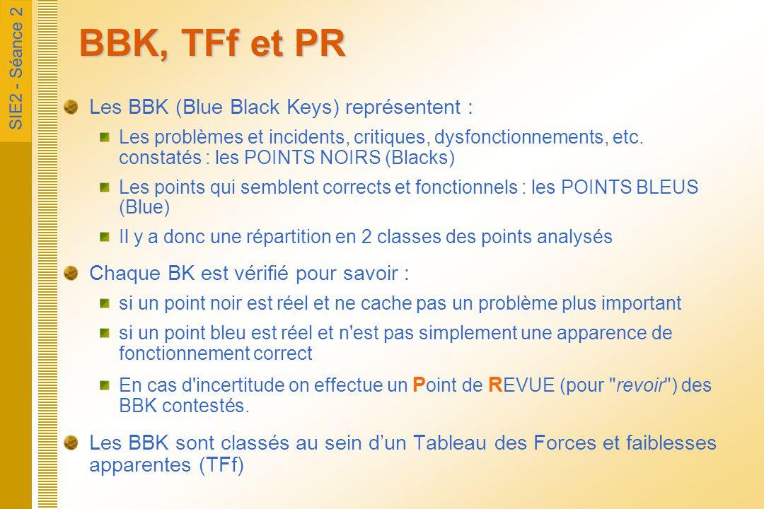 SIE2 - Séance 2 BBK, TFf et PR Les BBK (Blue Black Keys) représentent : Les problèmes et incidents, critiques, dysfonctionnements, etc. constatés : le