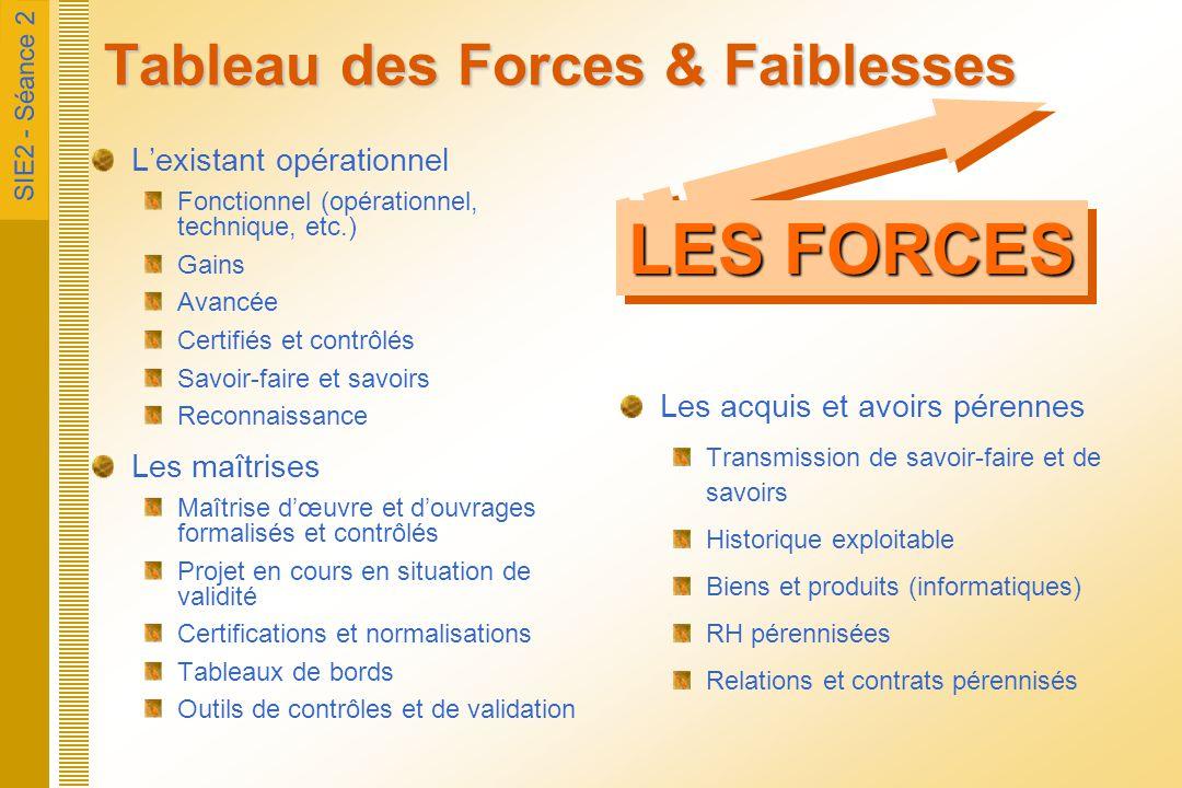 SIE2 - Séance 2 Tableau des Forces & Faiblesses L'existant opérationnel Fonctionnel (opérationnel, technique, etc.) Gains Avancée Certifiés et contrôl