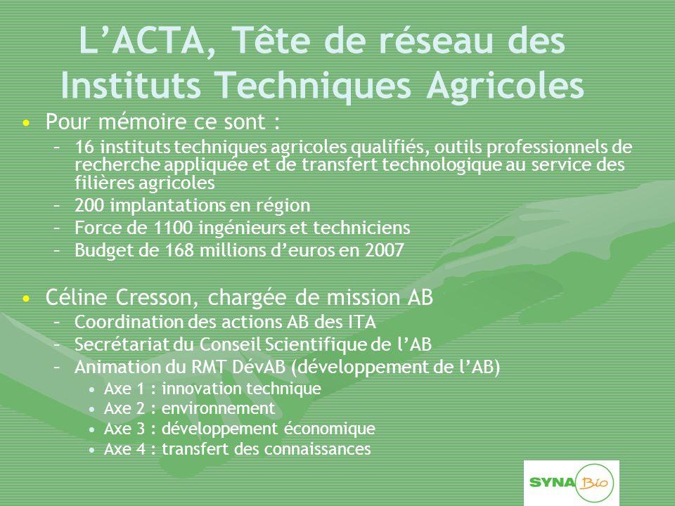 L'ACTA, Tête de réseau des Instituts Techniques Agricoles Pour mémoire ce sont : – –16 instituts techniques agricoles qualifiés, outils professionnels de recherche appliquée et de transfert technologique au service des filières agricoles – –200 implantations en région – –Force de 1100 ingénieurs et techniciens – –Budget de 168 millions d'euros en 2007 Céline Cresson, chargée de mission AB – –Coordination des actions AB des ITA – –Secrétariat du Conseil Scientifique de l'AB – –Animation du RMT DévAB (développement de l'AB) Axe 1 : innovation technique Axe 2 : environnement Axe 3 : développement économique Axe 4 : transfert des connaissances