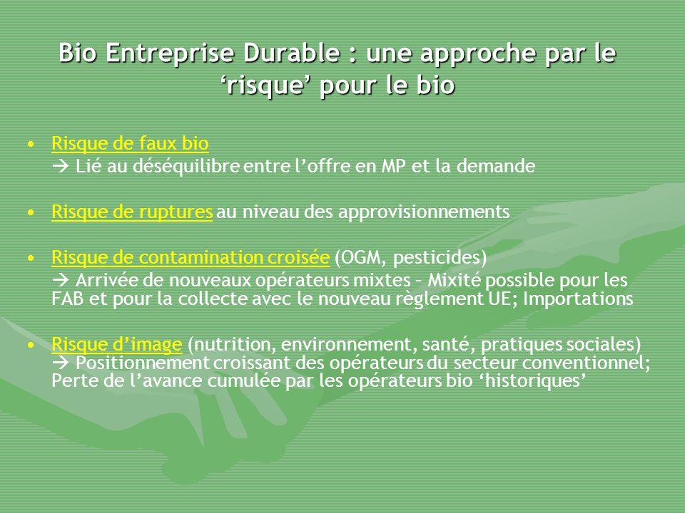 Bio Entreprise Durable : une approche par le ' risque ' pour le bio Risque de faux bio  Lié au déséquilibre entre l'offre en MP et la demande Risque