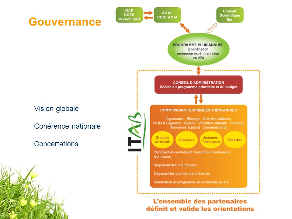 Gouvernance Vision globale Cohérence nationale Concertations