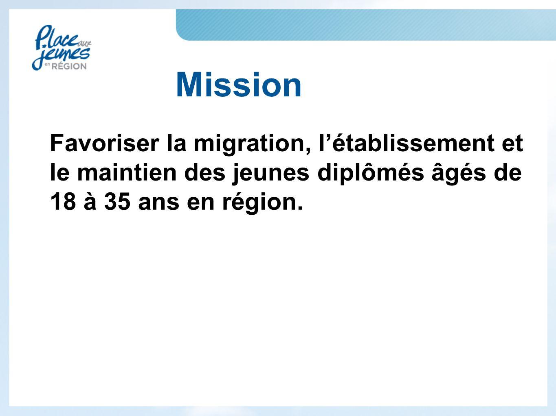 Mission Favoriser la migration, l'établissement et le maintien des jeunes diplômés âgés de 18 à 35 ans en région.