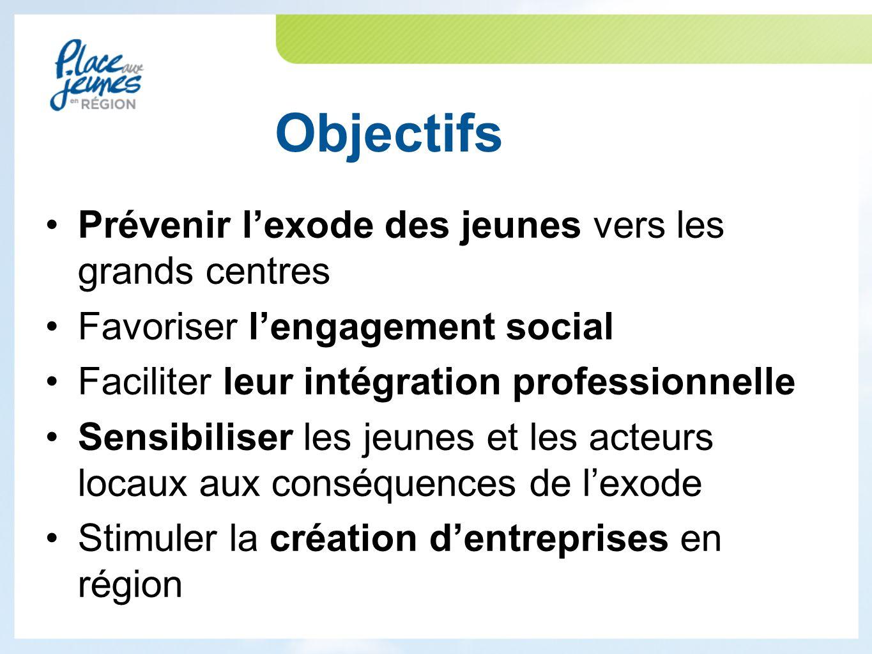 Objectifs Prévenir l'exode des jeunes vers les grands centres Favoriser l'engagement social Faciliter leur intégration professionnelle Sensibiliser les jeunes et les acteurs locaux aux conséquences de l'exode Stimuler la création d'entreprises en région