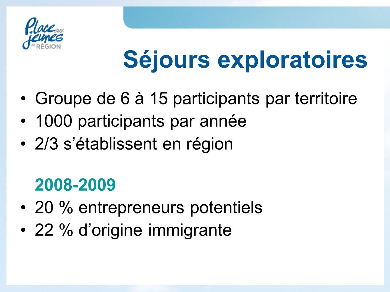 Groupe de 6 à 15 participants par territoire 1000 participants par année 2/3 s'établissent en région 2008-2009 20 % entrepreneurs potentiels 22 % d'origine immigrante