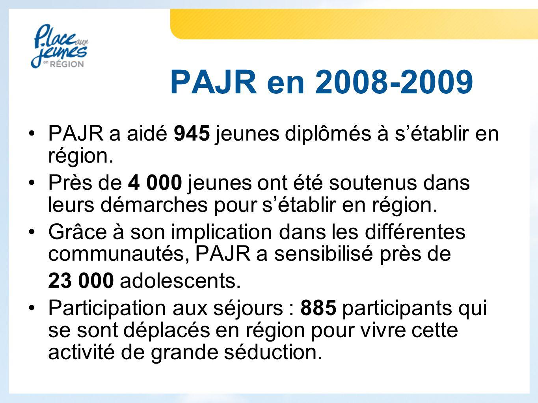 PAJR a aidé 945 jeunes diplômés à s'établir en région.