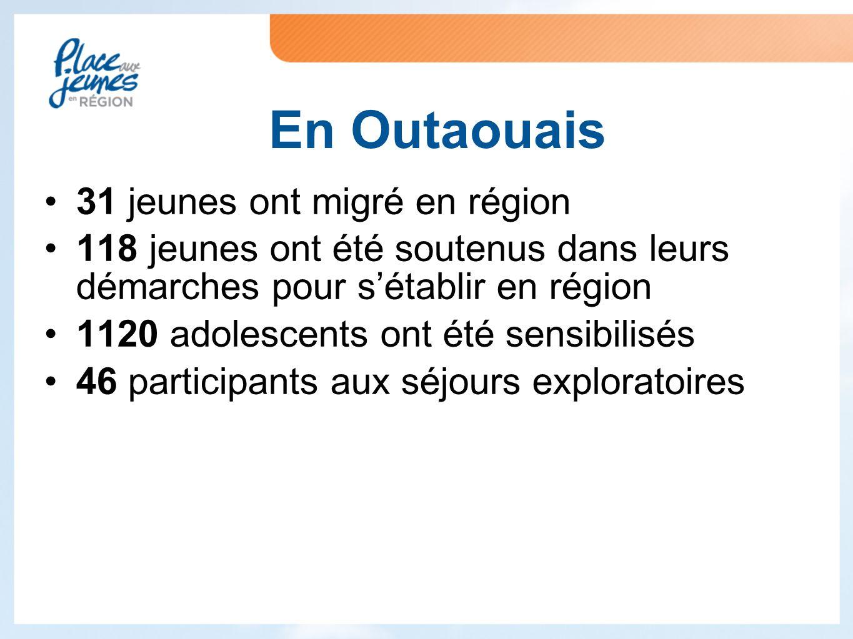 31 jeunes ont migré en région 118 jeunes ont été soutenus dans leurs démarches pour s'établir en région 1120 adolescents ont été sensibilisés 46 participants aux séjours exploratoires En Outaouais