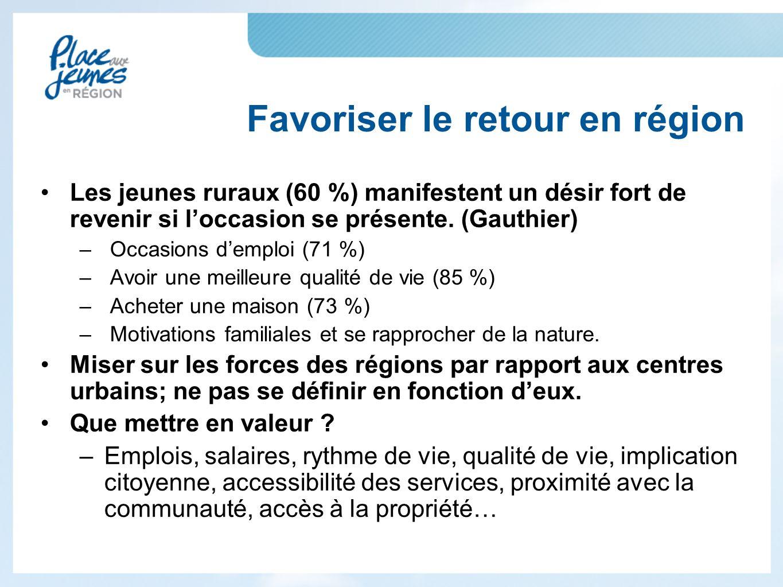 Favoriser le retour en région Les jeunes ruraux (60 %) manifestent un désir fort de revenir si l'occasion se présente.
