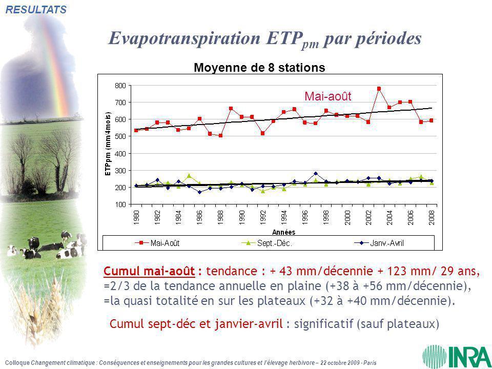 Colloque Changement climatique : Conséquences et enseignements pour les grandes cultures et l'élevage herbivore – 22 octobre 2009 - Paris Evapotranspiration ETP pm par périodes Cumul mai-août : tendance : + 43 mm/décennie + 123 mm/ 29 ans, =2/3 de la tendance annuelle en plaine (+38 à +56 mm/décennie), =la quasi totalité en sur les plateaux (+32 à +40 mm/décennie).