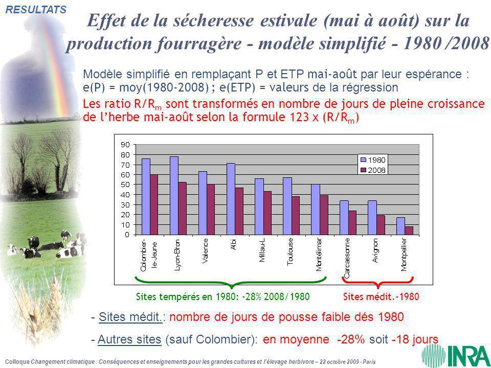 Colloque Changement climatique : Conséquences et enseignements pour les grandes cultures et l'élevage herbivore – 22 octobre 2009 - Paris Effet de la sécheresse estivale (mai à août) sur la production fourragère - modèle simplifié - 1980 /2008 Modèle simplifié en remplaçant P et ETP mai-août par leur espérance : e(P) = moy(1980-2008) ; e(ETP) = valeurs de la régression Les ratio R/R m sont transformés en nombre de jours de pleine croissance de l'herbe mai-août selon la formule 123 x (R/R m ) Sites tempérés en 1980: -28% 2008/1980Sites médit.-1980 - Sites médit.: nombre de jours de pousse faible dés 1980 - Autres sites (sauf Colombier): en moyenne -28% soit -18 jours RESULTATS