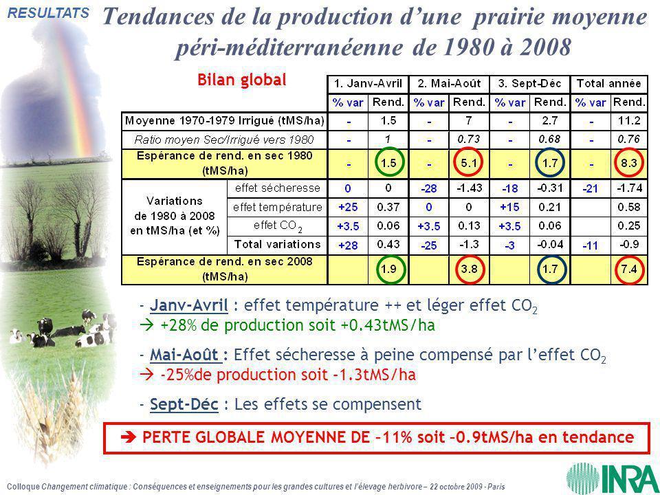 Colloque Changement climatique : Conséquences et enseignements pour les grandes cultures et l'élevage herbivore – 22 octobre 2009 - Paris - Janv-Avril