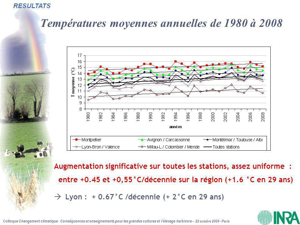 Colloque Changement climatique : Conséquences et enseignements pour les grandes cultures et l'élevage herbivore – 22 octobre 2009 - Paris Tendances des températures moyennes mensuelles 1980-2008  Augmentation moyenne : +0.5°C/décennie mais : - ETE (de mai à août) : +0.7°C/décennie (+2.2°C en 29 ans) - HIVER (novembre à février) : +0.35°C/décennie (+1°C en 29 ans) RESULTATS