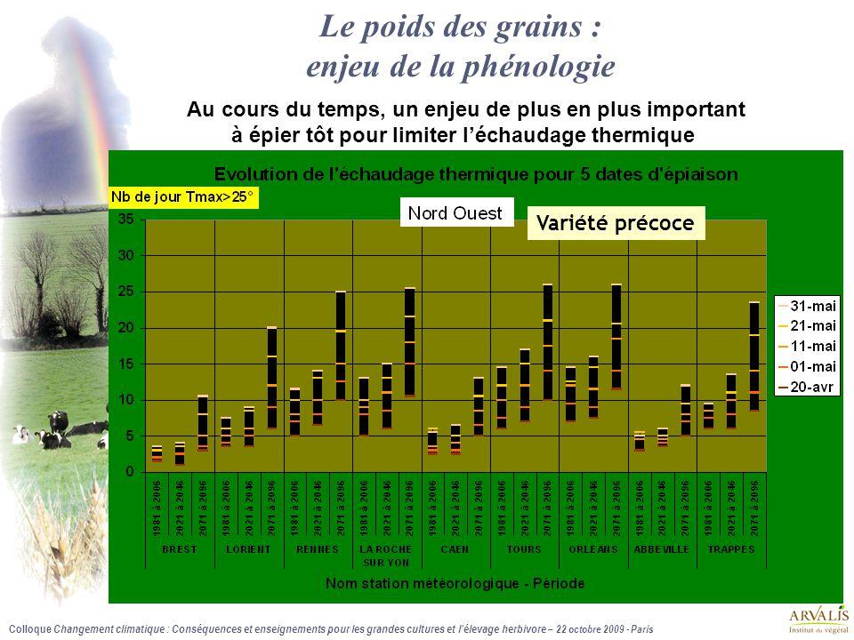 Colloque Changement climatique : Conséquences et enseignements pour les grandes cultures et l'élevage herbivore – 22 octobre 2009 - Paris + 11 jours / A2 Ex: Strasbourg, épiaison du 5 juin Le poids des grains Cet enjeu est plus marqué : dans les milieux échaudants (les plus nombreux) avec un rôle important du scénario choisi (A2 ou B2) sous un scénario optimiste B2), une épiaison précoce permet de réduire considérablement le risque + 6 jours / A2 Ex: Strasbourg, Epiaison du 5 mai