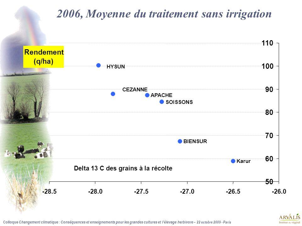 Colloque Changement climatique : Conséquences et enseignements pour les grandes cultures et l'élevage herbivore – 22 octobre 2009 - Paris 2006, Moyenne du traitement sans irrigation SOISSONS Karur HYSUN CEZANNE BIENSUR APACHE 50 60 70 80 90 100 110 -28.5-28.0-27.5-27.0-26.5-26.0 Delta 13 C des grains à la récolte Rendement (q/ha)