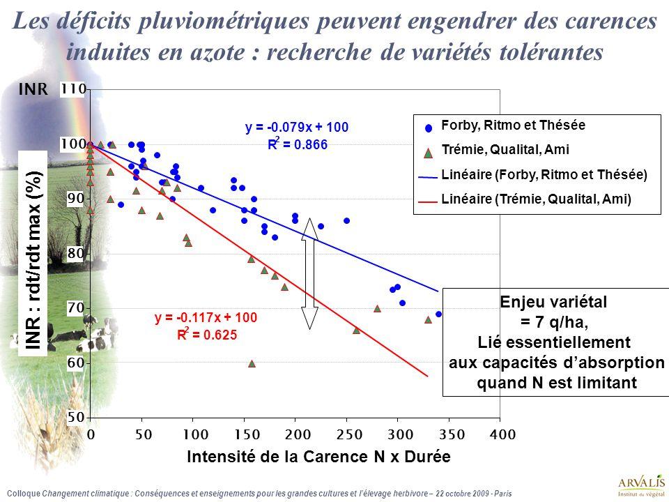Colloque Changement climatique : Conséquences et enseignements pour les grandes cultures et l'élevage herbivore – 22 octobre 2009 - Paris y = -0.079x + 100 R 2 = 0.866 y = -0.117x + 100 R 2 = 0.625 50 60 70 80 90 100 110 050100150200250300350400 Intensité de la Carence N x Durée INR Forby, Ritmo et Thésée Trémie, Qualital, Ami Linéaire (Forby, Ritmo et Thésée) Linéaire (Trémie, Qualital, Ami) Les déficits pluviométriques peuvent engendrer des carences induites en azote : recherche de variétés tolérantes INR : rdt/rdt max (%) Enjeu variétal = 7 q/ha, Lié essentiellement aux capacités d'absorption quand N est limitant