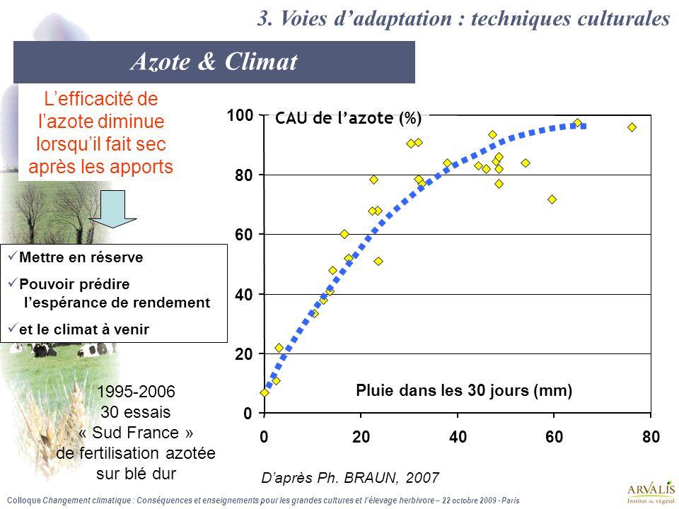 Colloque Changement climatique : Conséquences et enseignements pour les grandes cultures et l'élevage herbivore – 22 octobre 2009 - Paris 0 20 40 60 80 100 020406080 Pluie dans les 30 jours (mm) 3.