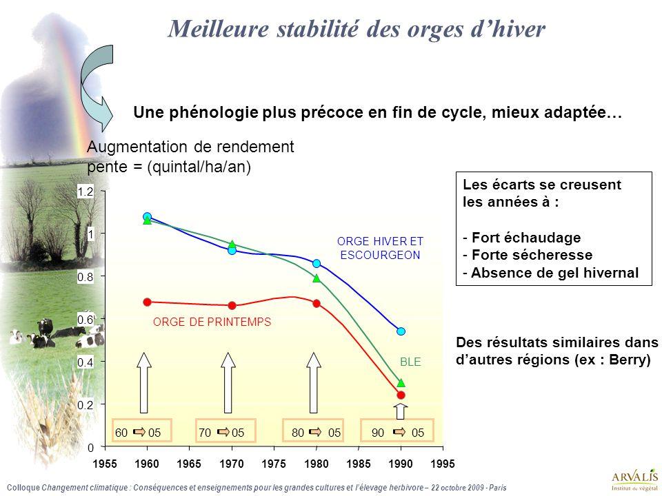 Colloque Changement climatique : Conséquences et enseignements pour les grandes cultures et l'élevage herbivore – 22 octobre 2009 - Paris 2.