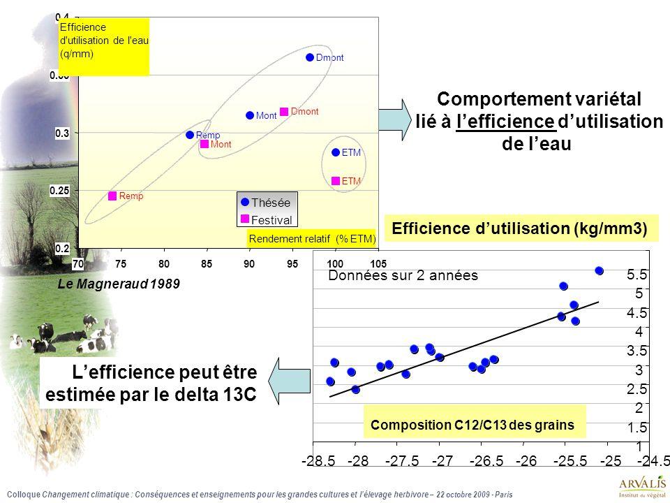 Colloque Changement climatique : Conséquences et enseignements pour les grandes cultures et l'élevage herbivore – 22 octobre 2009 - Paris 1 1.5 2 2.5 3 3.5 4 4.5 5 5.5 -28.5-28-27.5-27-26.5-26-25.5-25-24.5 Données sur 2 années Composition C12/C13 des grains Efficience d'utilisation (kg/mm3) Le Magneraud 1989 Comportement variétal lié à l'efficience d'utilisation de l'eau L'efficience peut être estimée par le delta 13C