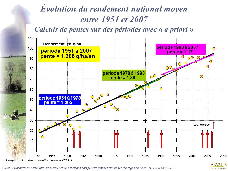 Colloque Changement climatique : Conséquences et enseignements pour les grandes cultures et l'élevage herbivore – 22 octobre 2009 - Paris Source des d