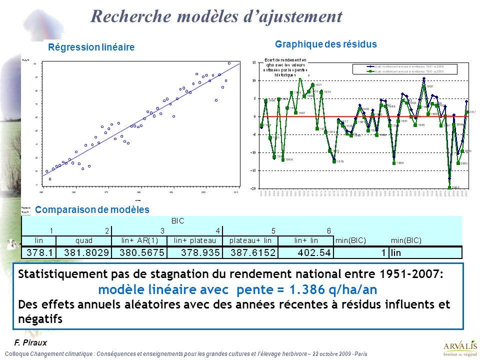 Colloque Changement climatique : Conséquences et enseignements pour les grandes cultures et l'élevage herbivore – 22 octobre 2009 - Paris Recherche mo