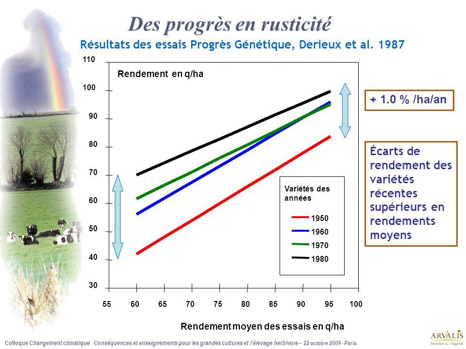 Colloque Changement climatique : Conséquences et enseignements pour les grandes cultures et l'élevage herbivore – 22 octobre 2009 - Paris 30 40 50 60