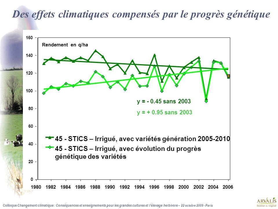 Colloque Changement climatique : Conséquences et enseignements pour les grandes cultures et l'élevage herbivore – 22 octobre 2009 - Paris Des effets c