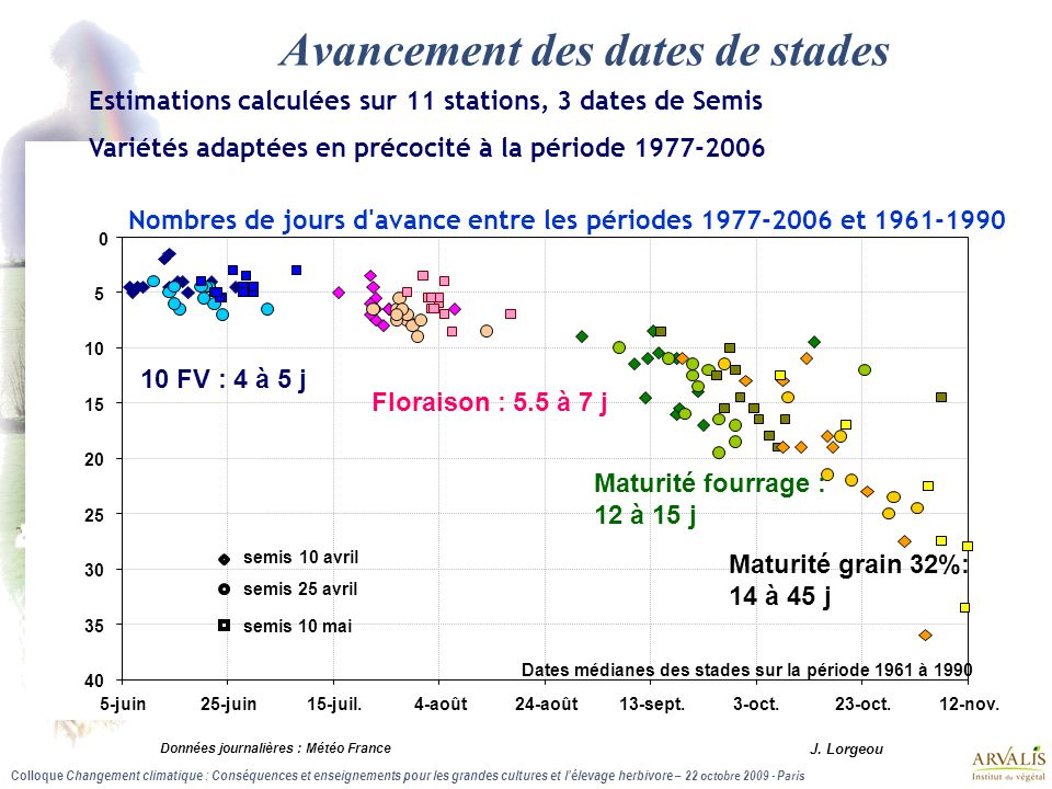 Colloque Changement climatique : Conséquences et enseignements pour les grandes cultures et l'élevage herbivore – 22 octobre 2009 - Paris Avancement d
