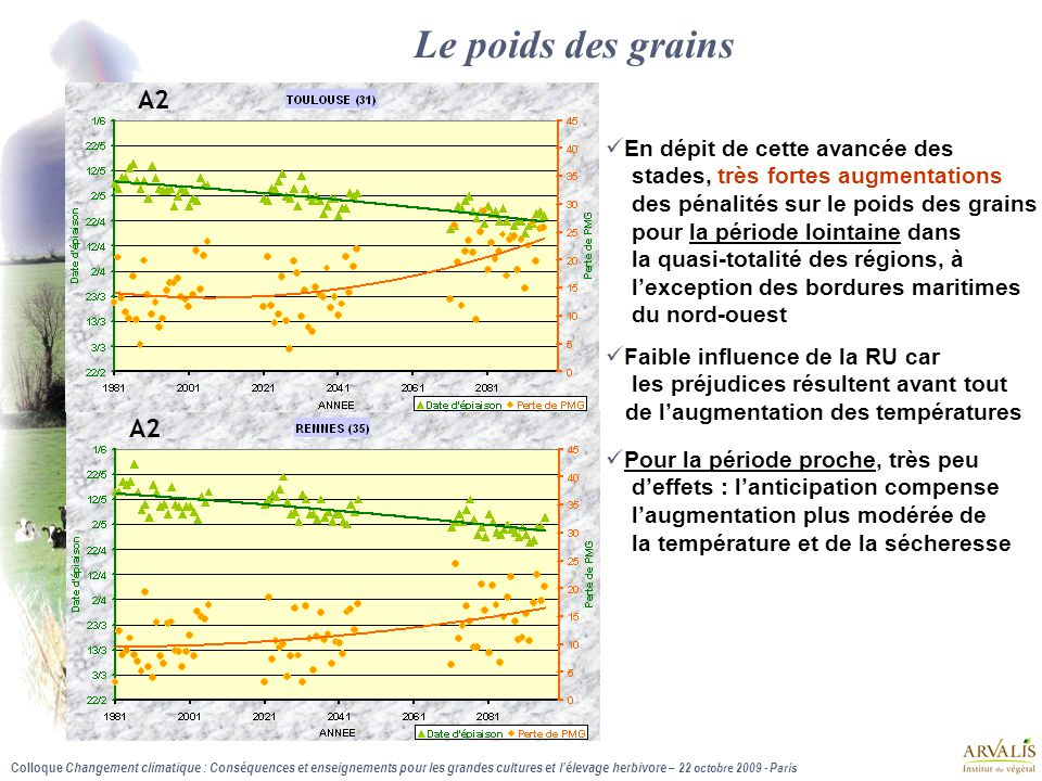 Colloque Changement climatique : Conséquences et enseignements pour les grandes cultures et l'élevage herbivore – 22 octobre 2009 - Paris En dépit de