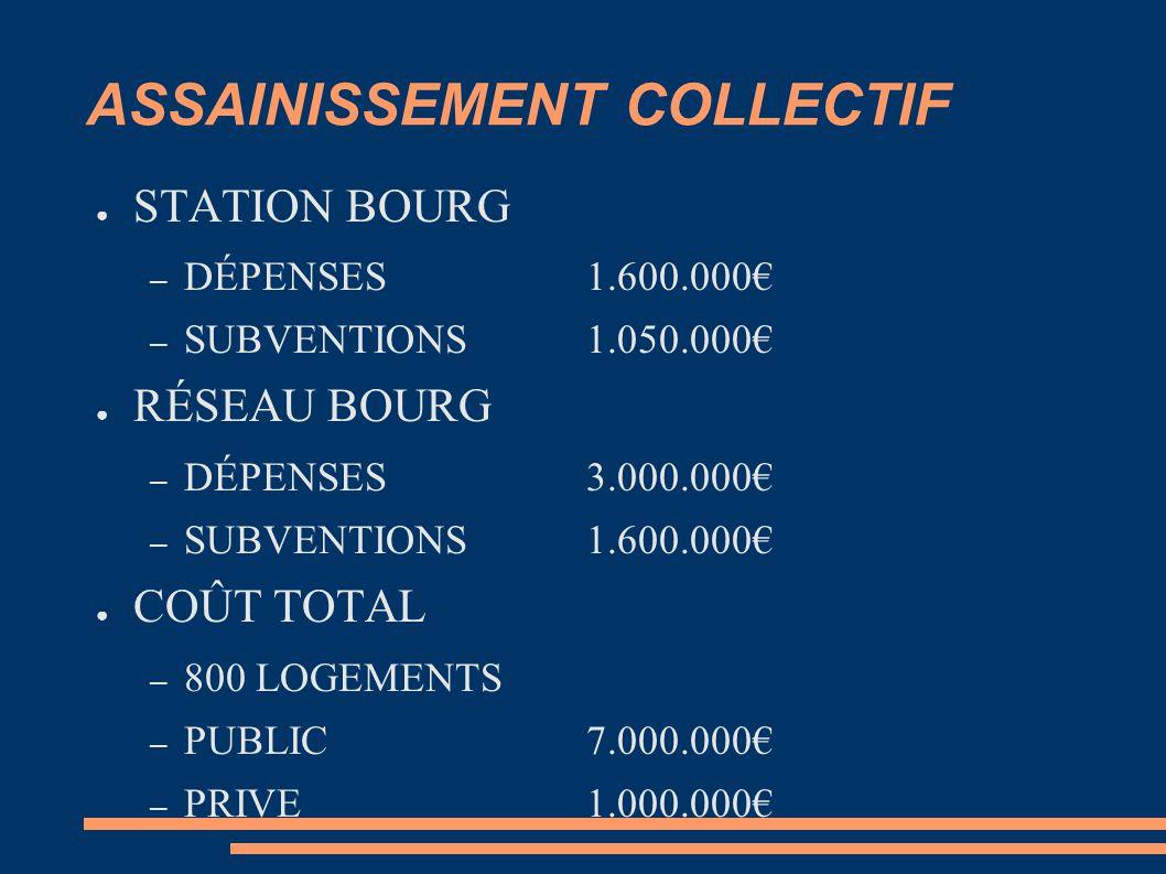 ASSAINISSEMENT COLLECTIF ● STATION BOURG – DÉPENSES 1.600.000€ – SUBVENTIONS1.050.000€ ● RÉSEAU BOURG – DÉPENSES3.000.000€ – SUBVENTIONS1.600.000€ ● COÛT TOTAL – 800 LOGEMENTS – PUBLIC7.000.000€ – PRIVE1.000.000€