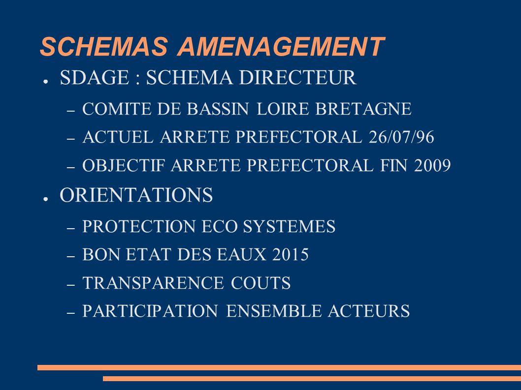 SCHEMAS AMENAGEMENT ● SDAGE : SCHEMA DIRECTEUR – COMITE DE BASSIN LOIRE BRETAGNE – ACTUEL ARRETE PREFECTORAL 26/07/96 – OBJECTIF ARRETE PREFECTORAL FIN 2009 ● ORIENTATIONS – PROTECTION ECO SYSTEMES – BON ETAT DES EAUX 2015 – TRANSPARENCE COUTS – PARTICIPATION ENSEMBLE ACTEURS