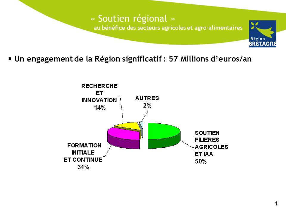 « Soutien régional »  Un engagement de la Région significatif : 57 Millions d'euros/an 4 au bénéfice des secteurs agricoles et agro-alimentaires